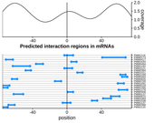 Query RNA region plot